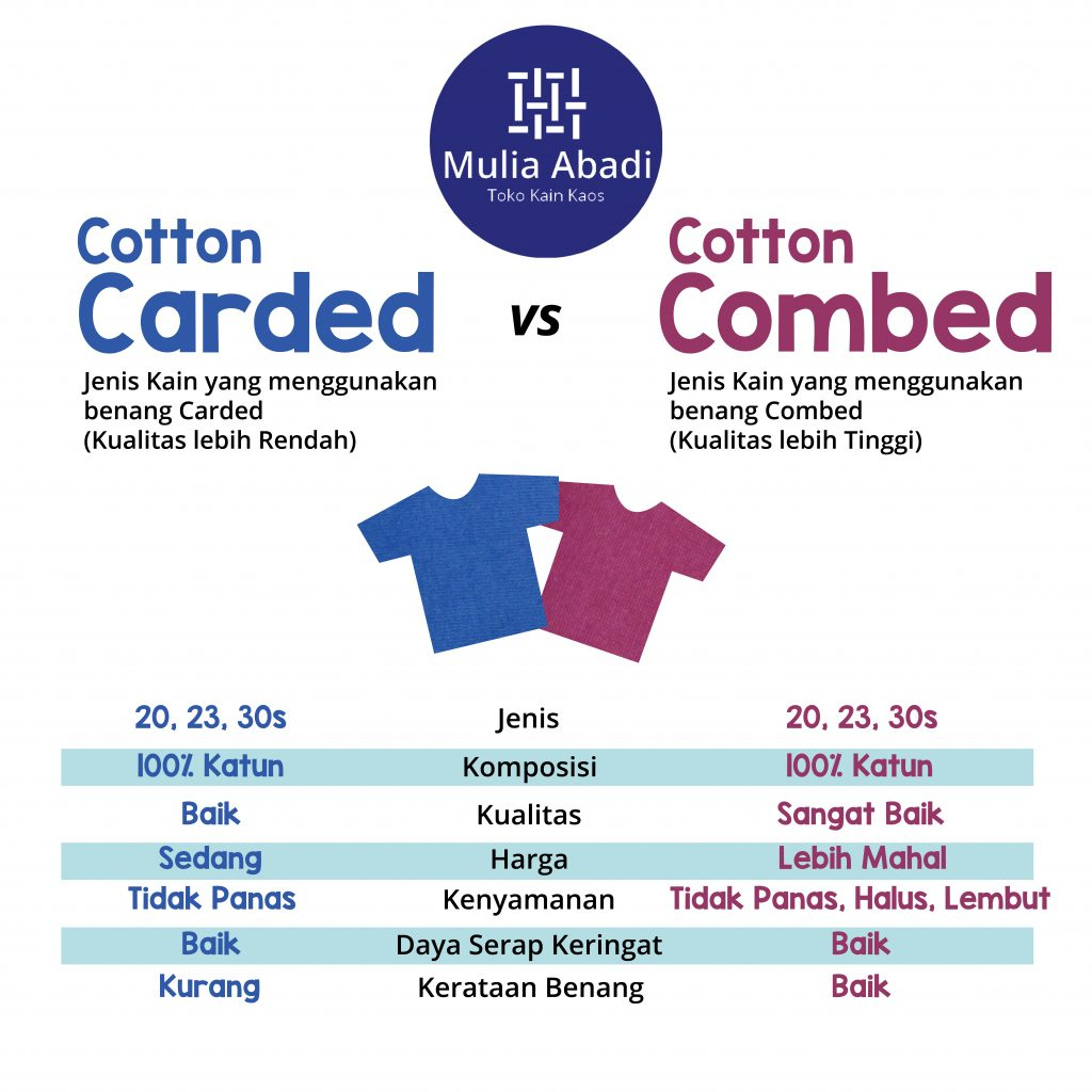 Carded VS Combed